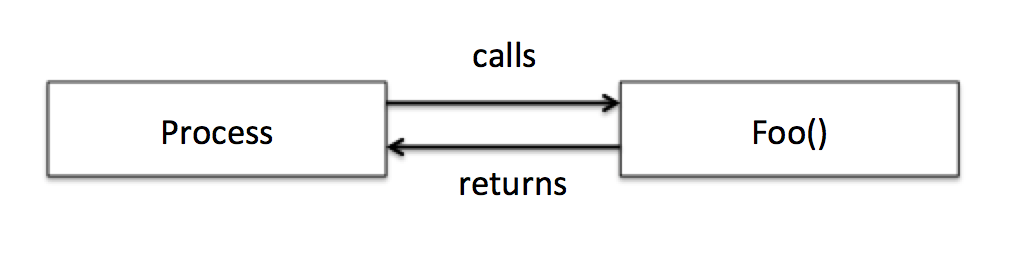funct call