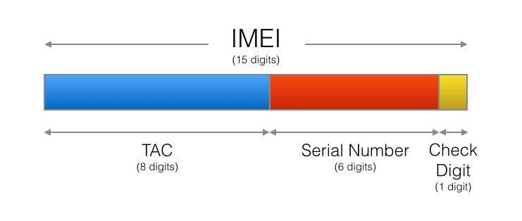 Estructura del IMEI