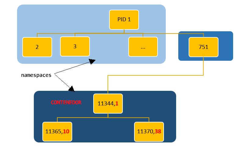 Namespace de procesos